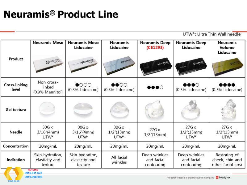 Bộ sản phẩm neuramis các loại