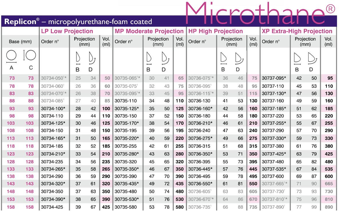 Túi ngực xốp Microthane-Replicon giọt nước, đáy tròn